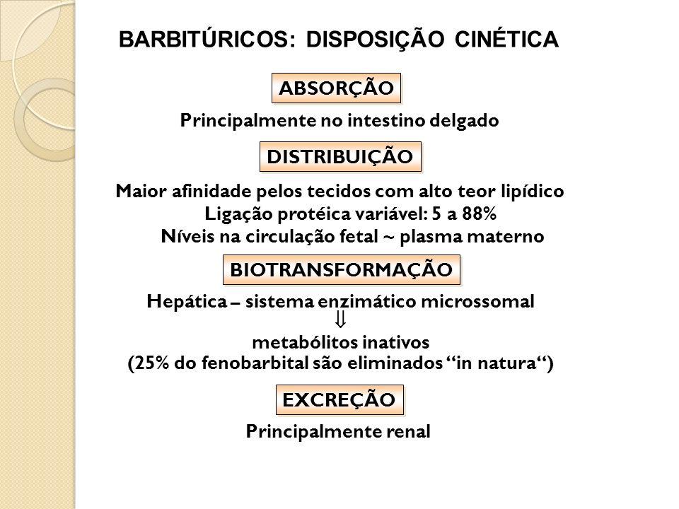 BARBITÚRICOS: DISPOSIÇÃO CINÉTICA