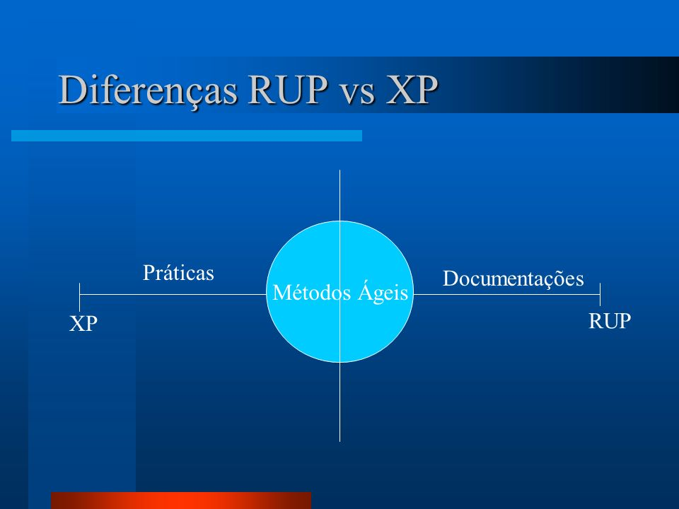 Diferenças RUP vs XP Métodos Ágeis Práticas Documentações XP RUP