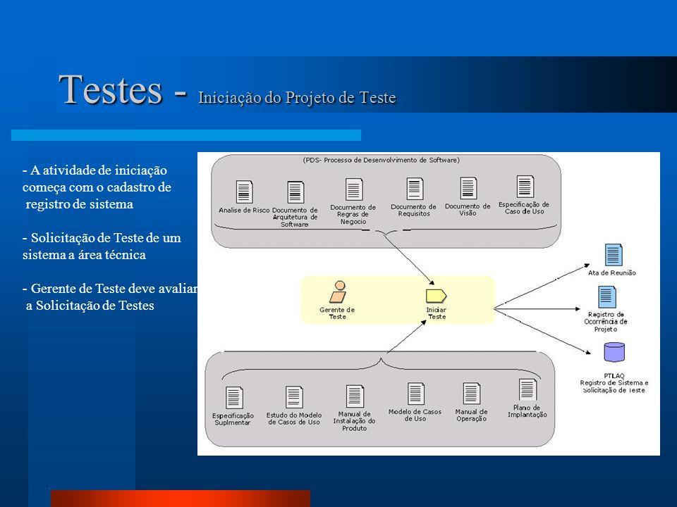 Testes - Iniciação do Projeto de Teste