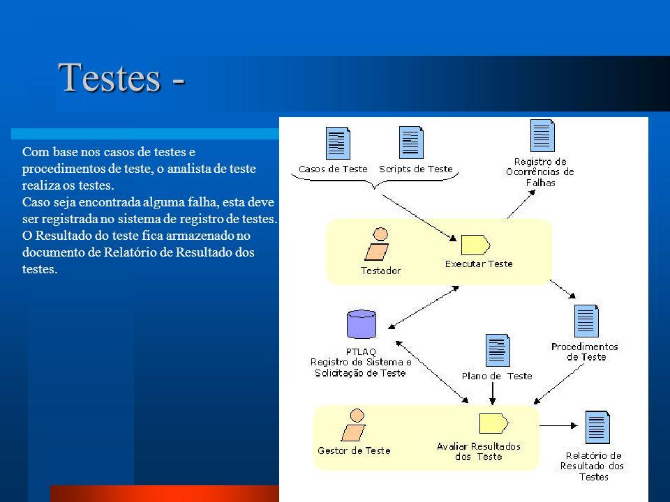 Testes - Com base nos casos de testes e procedimentos de teste, o analista de teste. realiza os testes.
