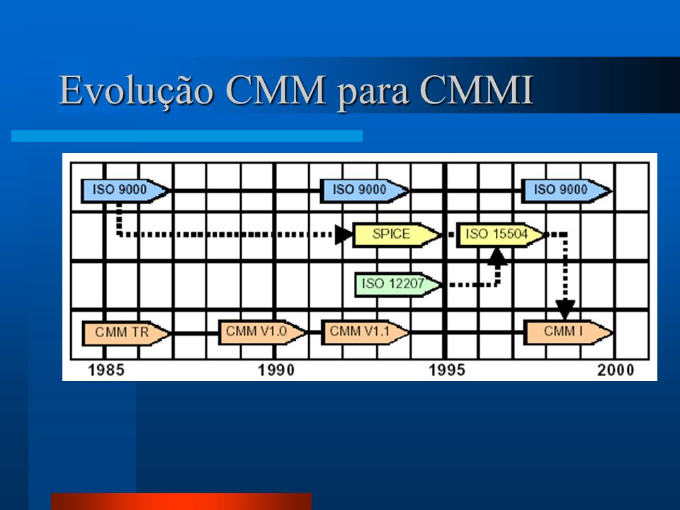 Evolução CMM para CMMI