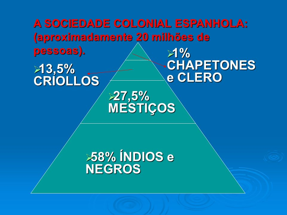 1% CHAPETONES e CLERO 13,5% CRIOLLOS 27,5% MESTIÇOS