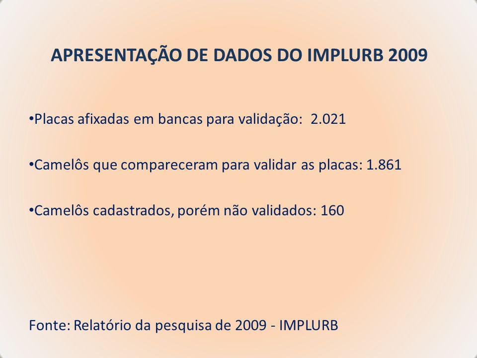APRESENTAÇÃO DE DADOS DO IMPLURB 2009