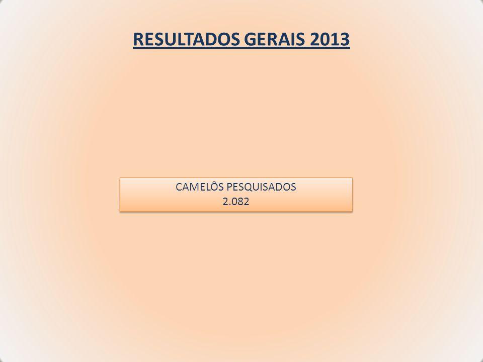 RESULTADOS GERAIS 2013 CAMELÔS PESQUISADOS 2.082