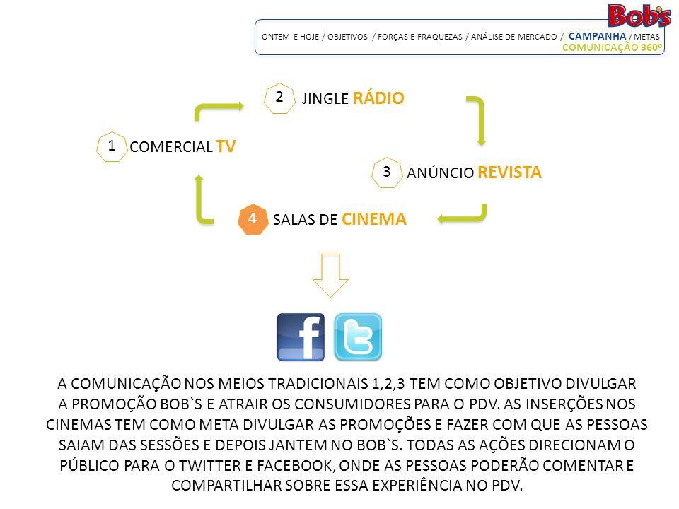 A COMUNICAÇÃO NOS MEIOS TRADICIONAIS 1,2,3 TEM COMO OBJETIVO DIVULGAR