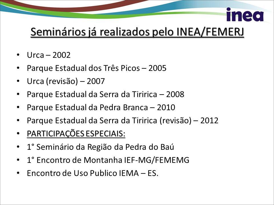 Seminários já realizados pelo INEA/FEMERJ