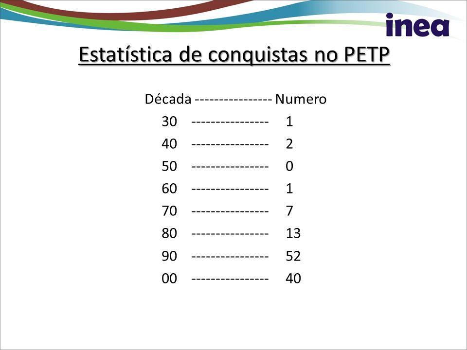 Estatística de conquistas no PETP