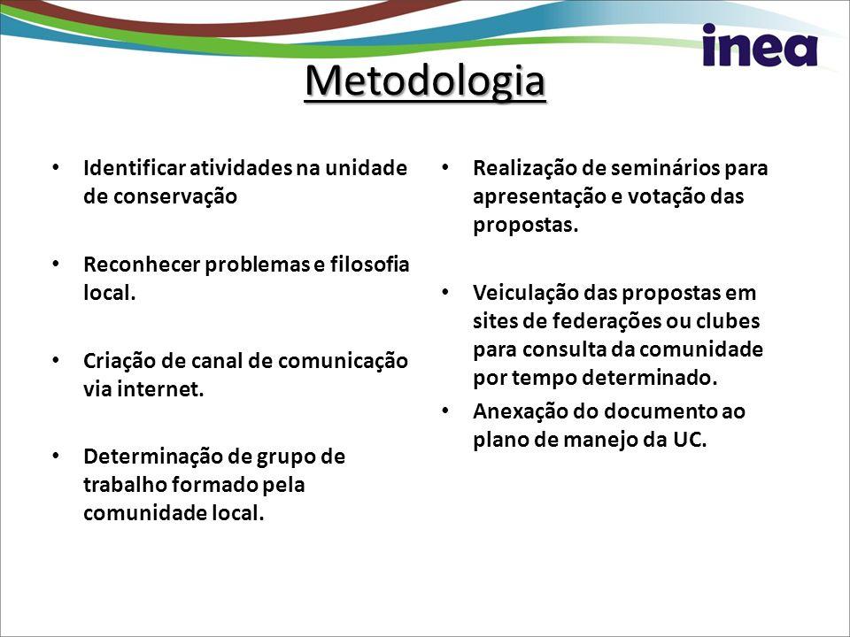 Metodologia Identificar atividades na unidade de conservação