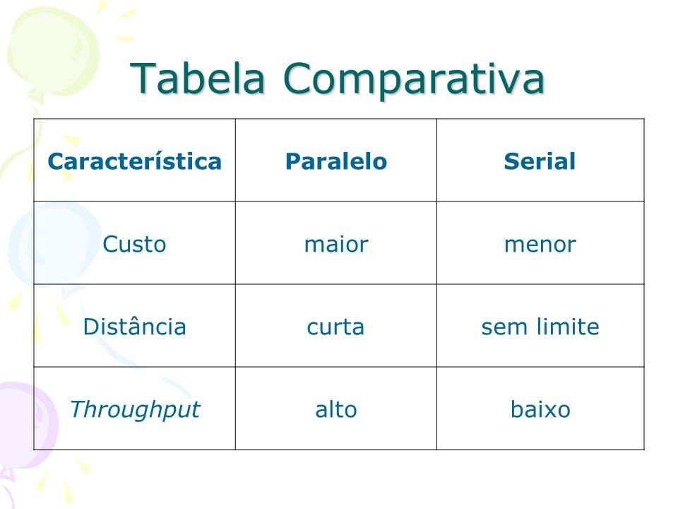 Tabela Comparativa Característica Paralelo Serial Custo maior menor