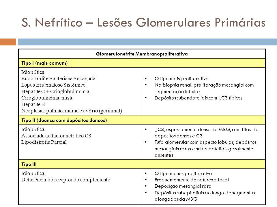 S. Nefrítico – Lesões Glomerulares Primárias