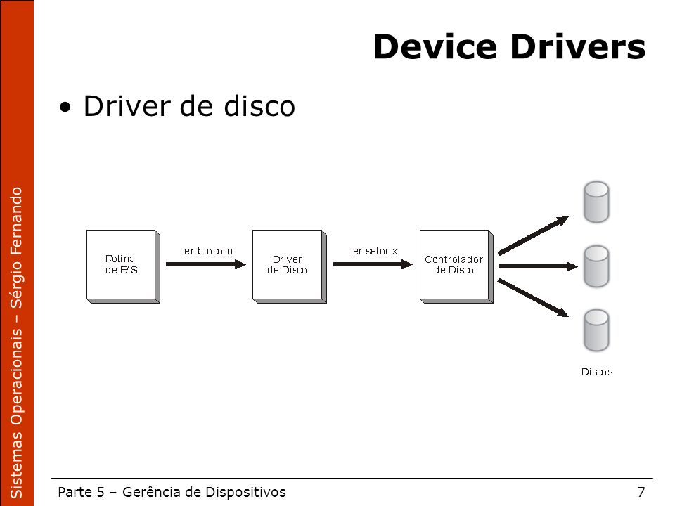 Device Drivers Driver de disco
