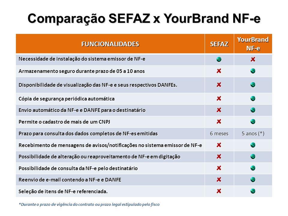 Comparação SEFAZ x YourBrand NF-e