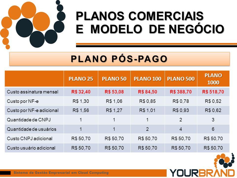 PLANOS COMERCIAIS E MODELO DE NEGÓCIO PLANO PÓS-PAGO PLANO 25 PLANO 50