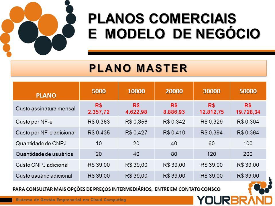 PLANOS COMERCIAIS E MODELO DE NEGÓCIO PLANO MASTER PLANO 5000 10000