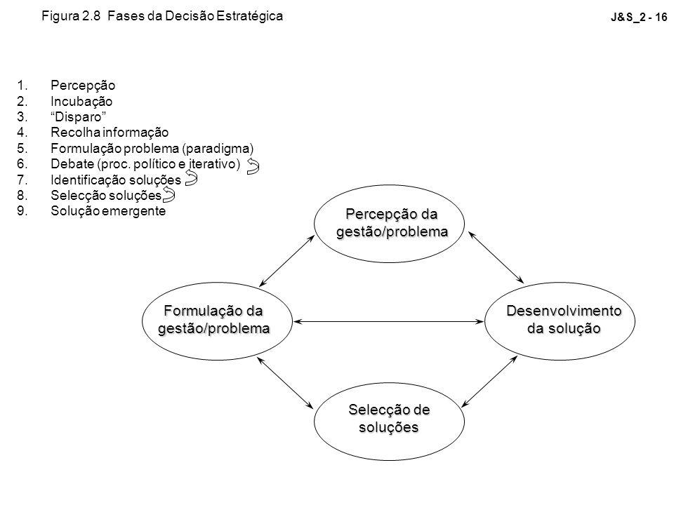 Percepção da gestão/problema Formulação da gestão/problema