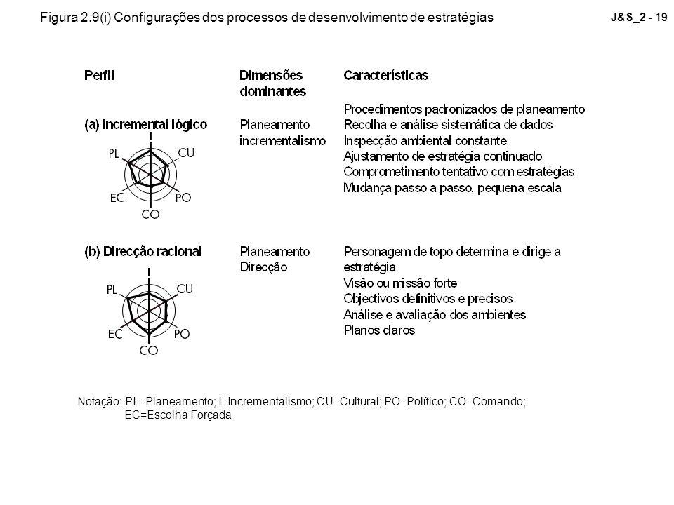 Figura 2.9(i) Configurações dos processos de desenvolvimento de estratégias