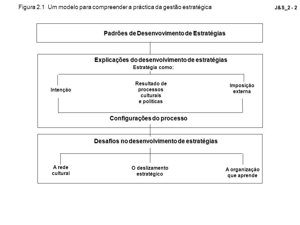 Configurações do processo Desafios no desenvolvimento de estratégias