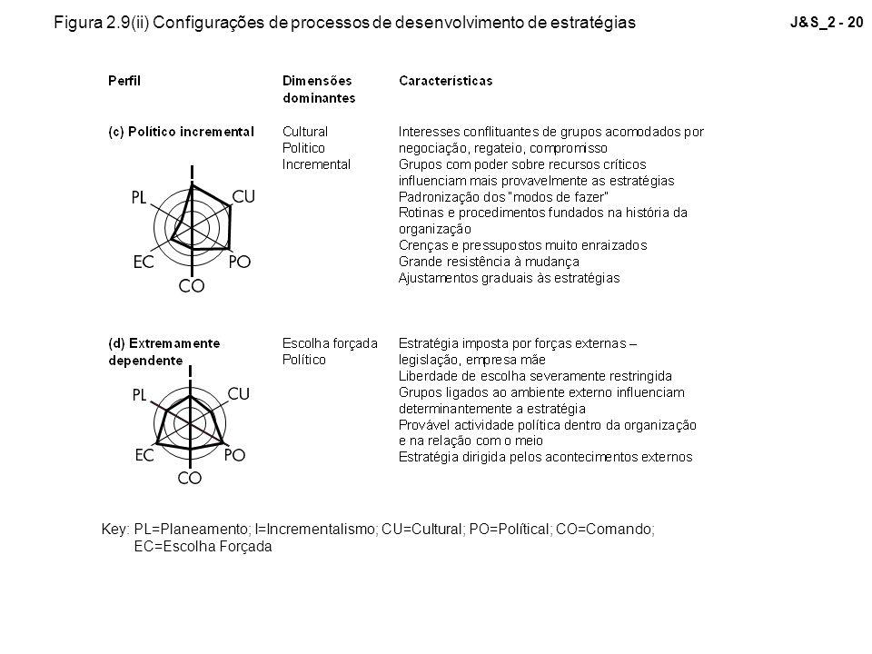 Figura 2.9(ii) Configurações de processos de desenvolvimento de estratégias