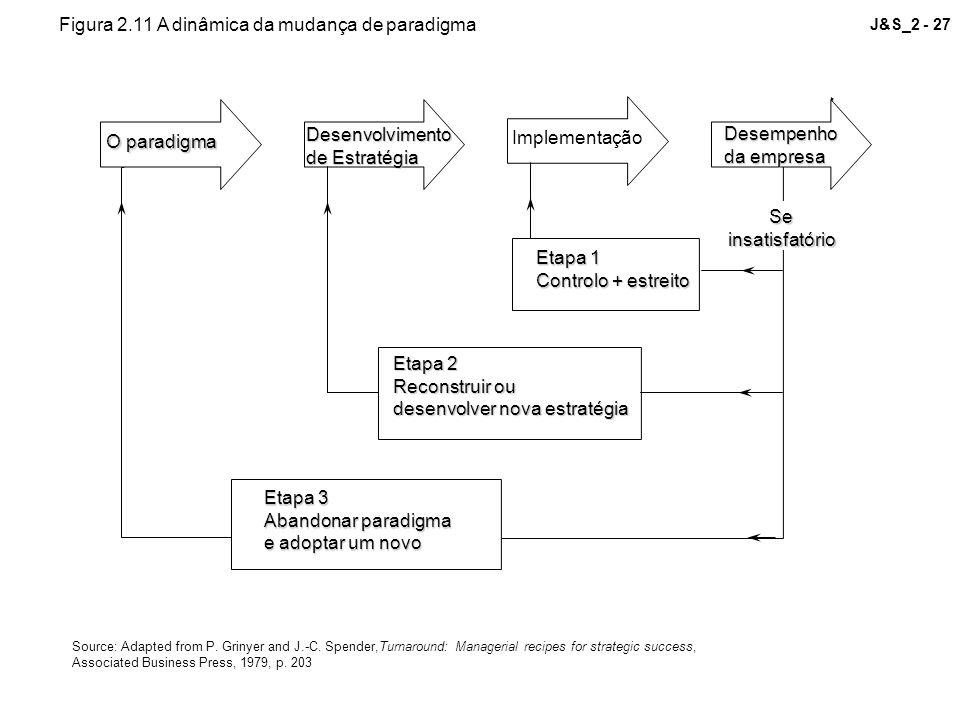 Figura 2.11 A dinâmica da mudança de paradigma