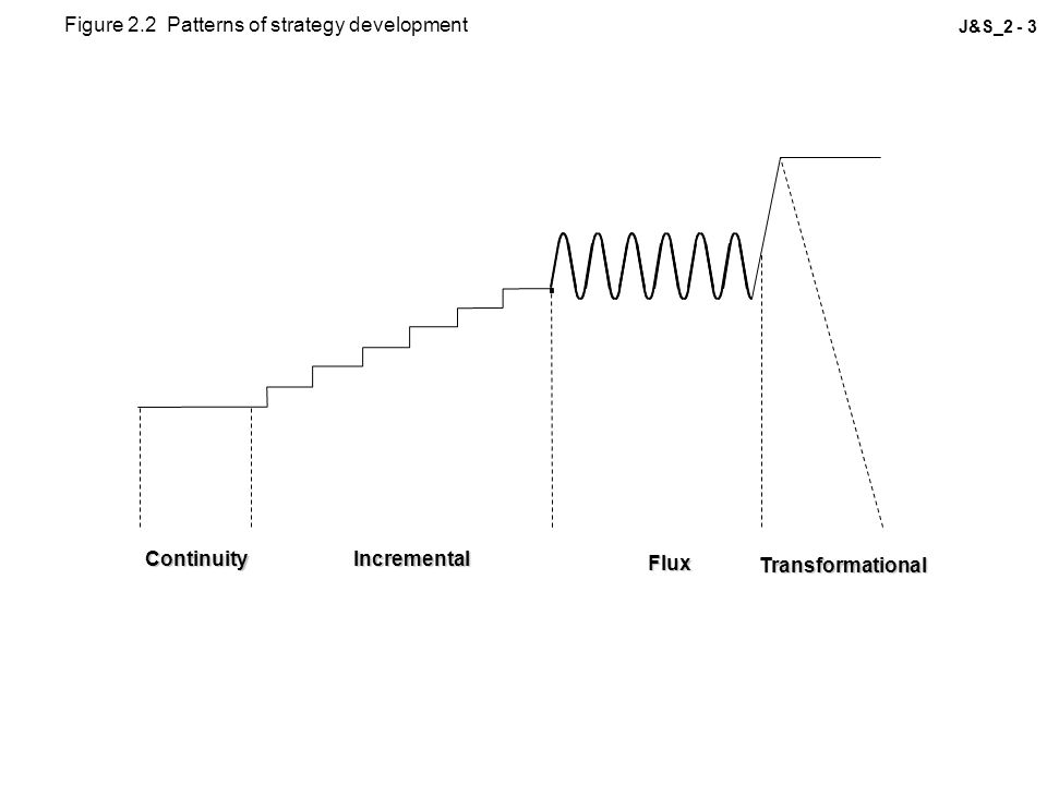 Figure 2.2 Patterns of strategy development