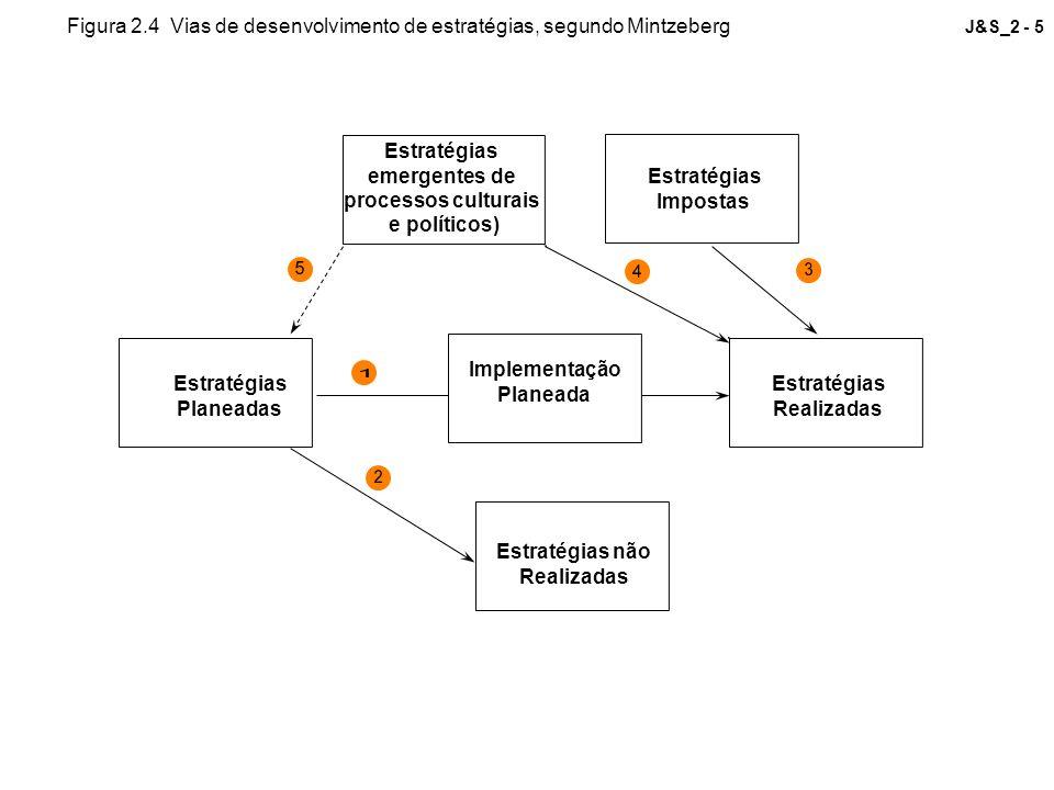 Figura 2.4 Vias de desenvolvimento de estratégias, segundo Mintzeberg