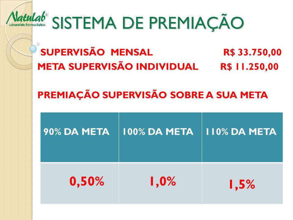 SISTEMA DE PREMIAÇÃO 1,5% SUPERVISÃO MENSAL R$ 33.750,00