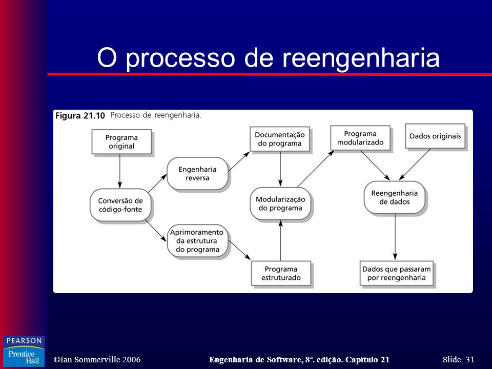 O processo de reengenharia