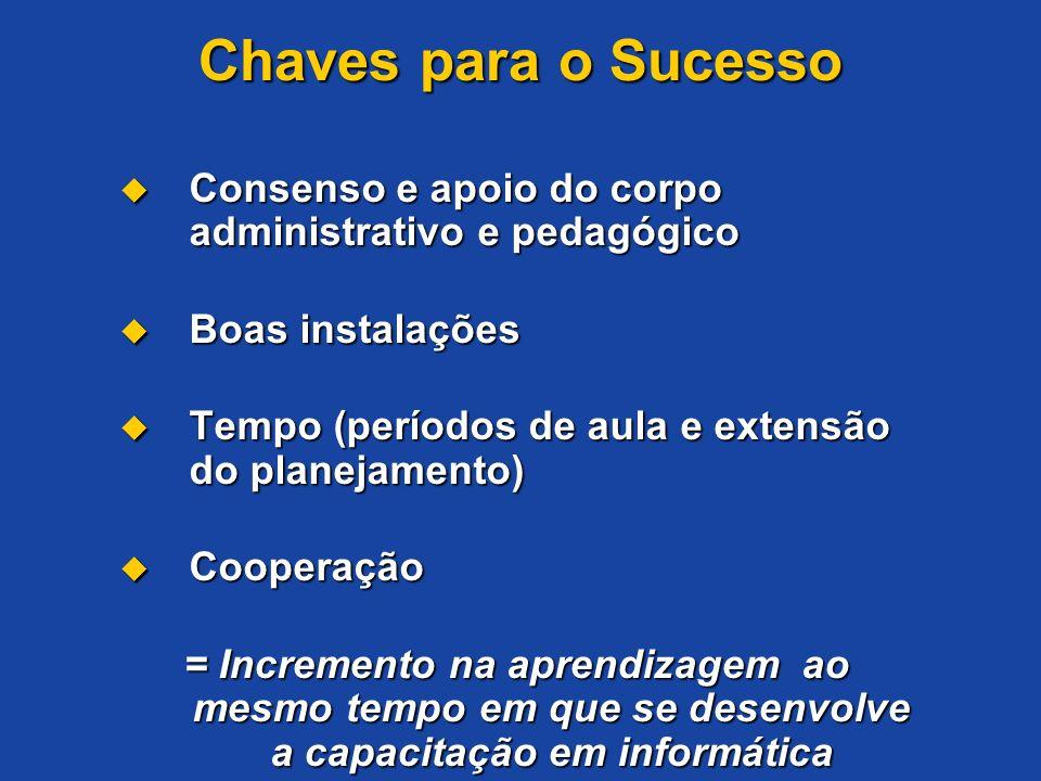 Chaves para o Sucesso Consenso e apoio do corpo administrativo e pedagógico. Boas instalações. Tempo (períodos de aula e extensão do planejamento)