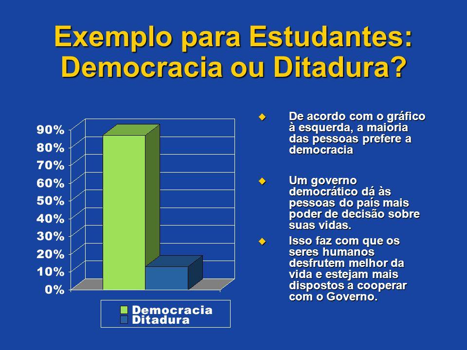 Exemplo para Estudantes: Democracia ou Ditadura