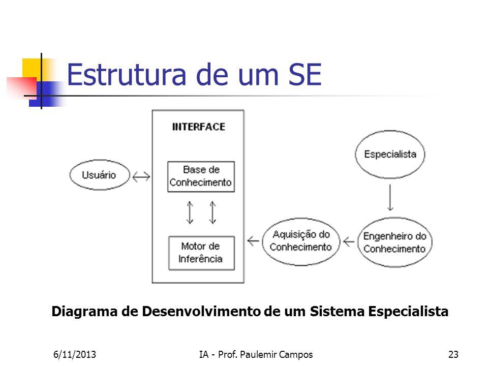 Diagrama de Desenvolvimento de um Sistema Especialista