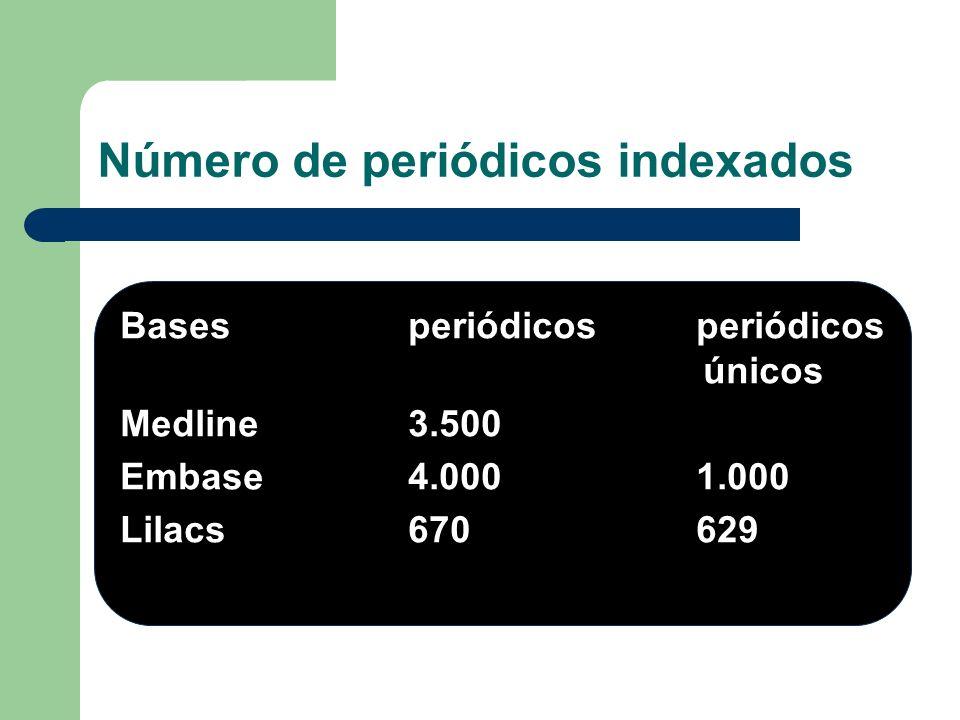 Número de periódicos indexados
