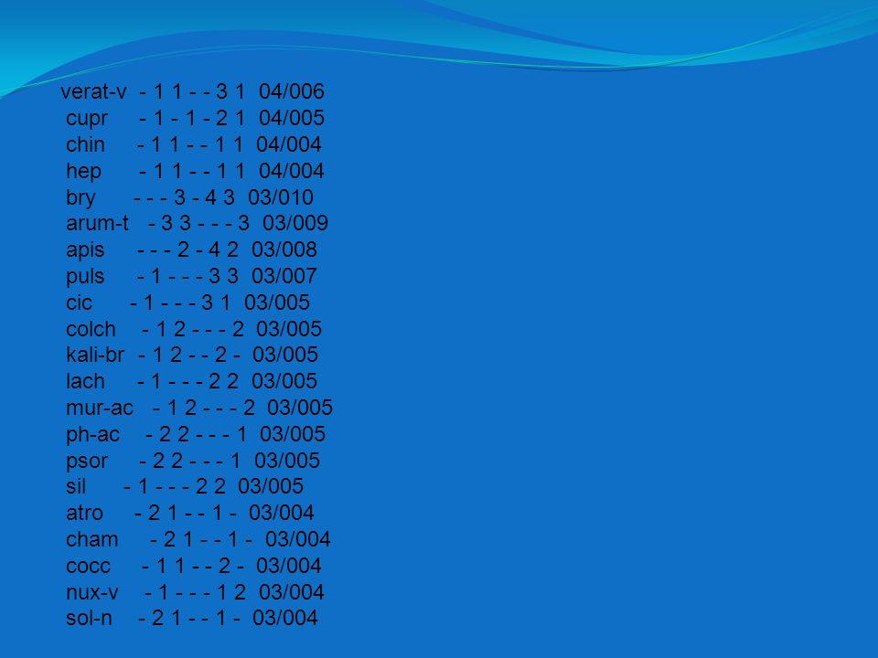 verat-v - 1 1 - - 3 1 04/006 cupr - 1 - 1 - 2 1 04/005. chin - 1 1 - - 1 1 04/004. hep - 1 1 - - 1 1 04/004.
