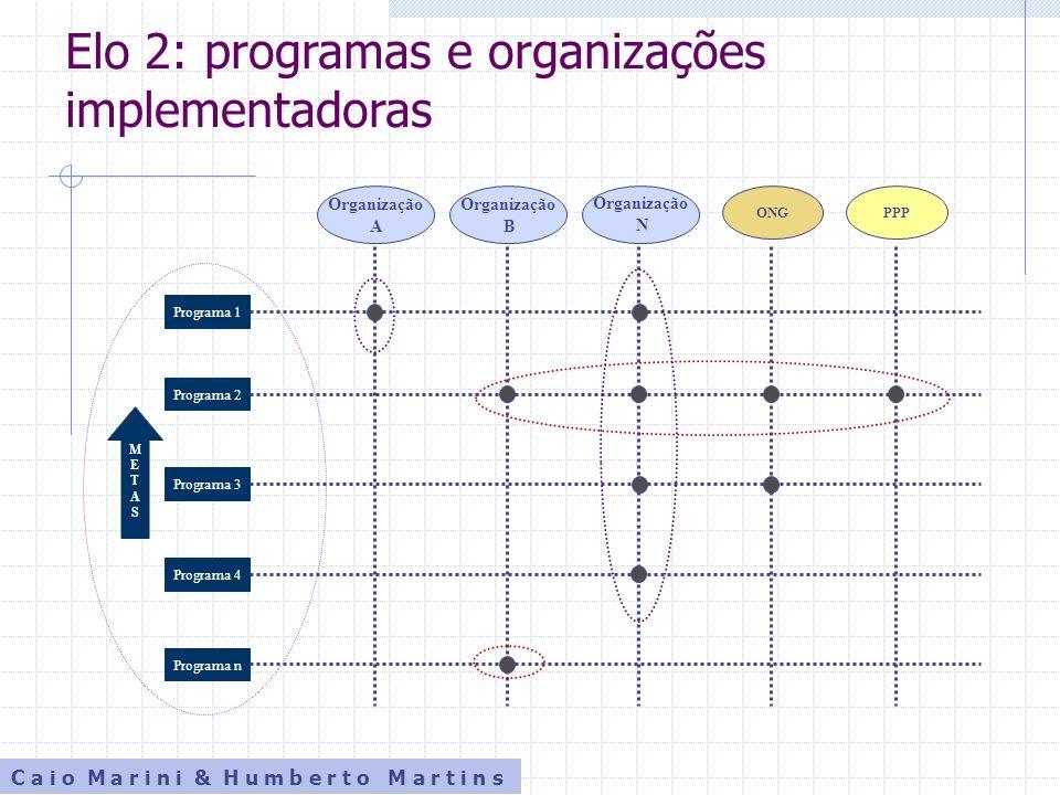 Elo 2: programas e organizações implementadoras