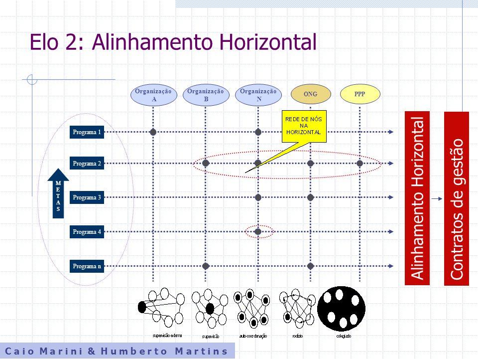 Elo 2: Alinhamento Horizontal