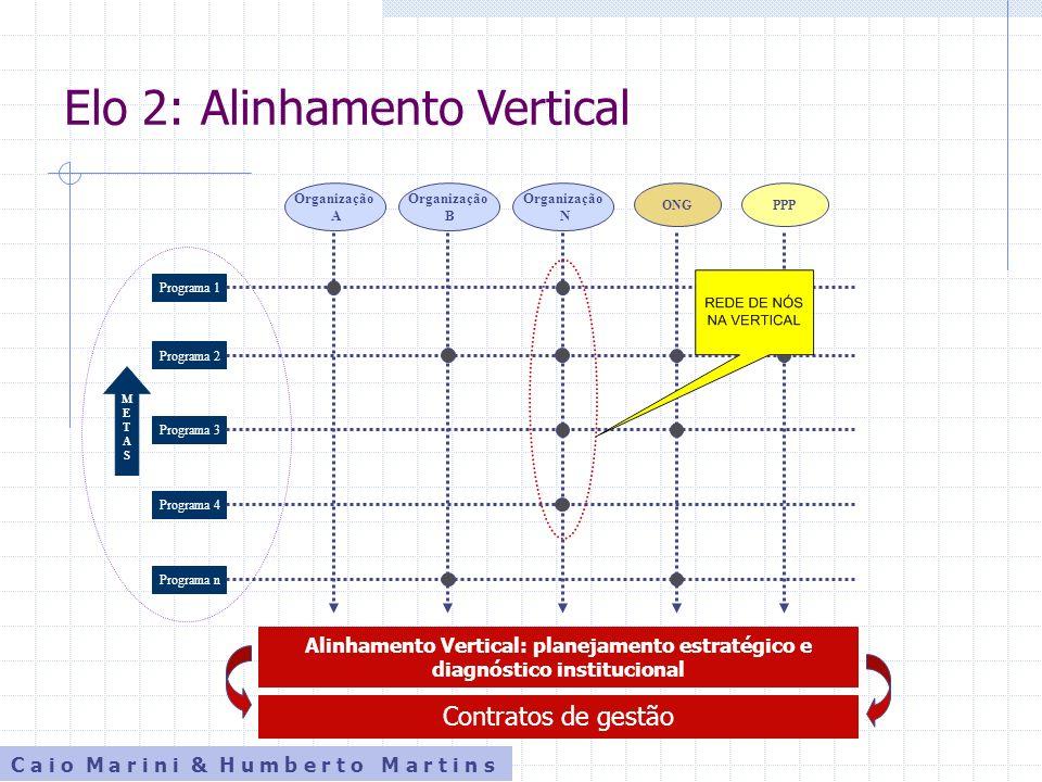 Elo 2: Alinhamento Vertical