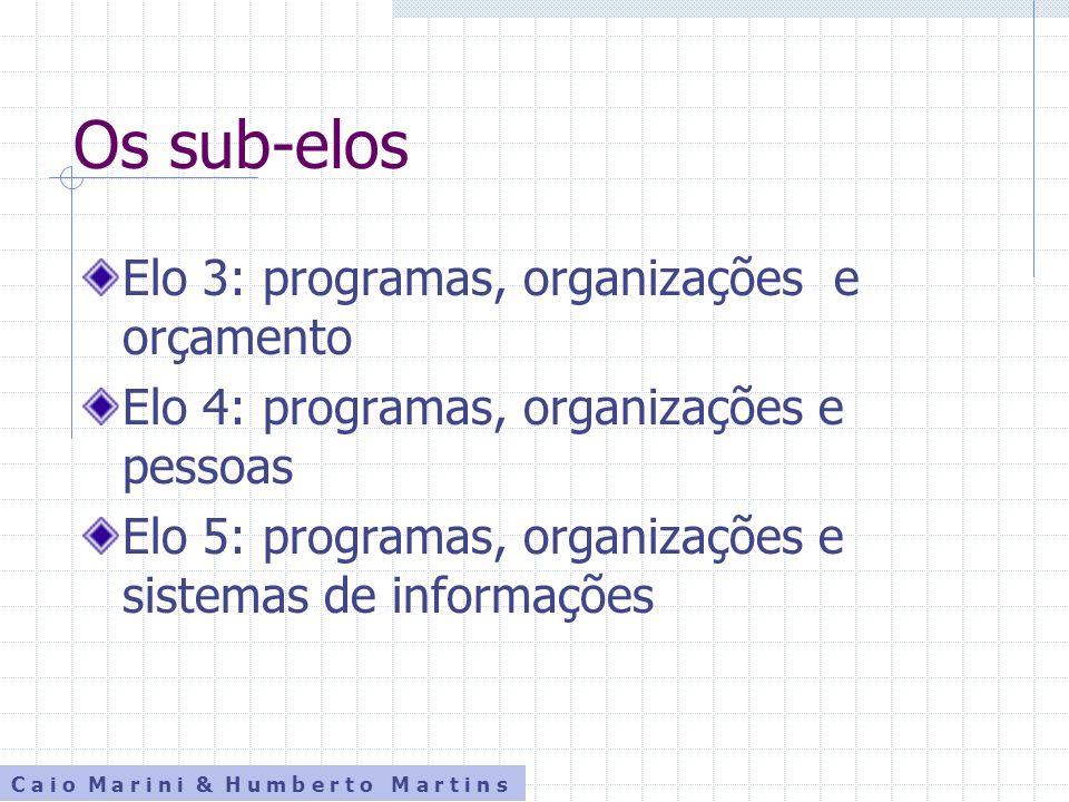 Os sub-elos Elo 3: programas, organizações e orçamento