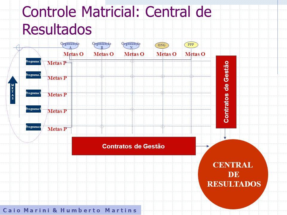 Controle Matricial: Central de Resultados