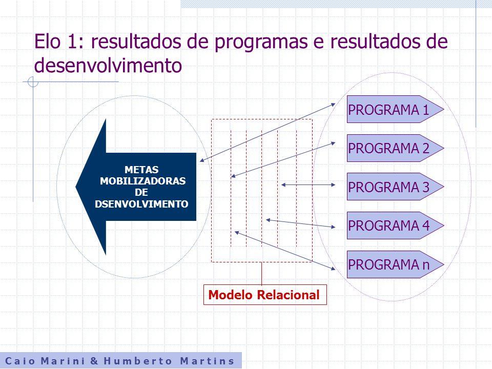 Elo 1: resultados de programas e resultados de desenvolvimento
