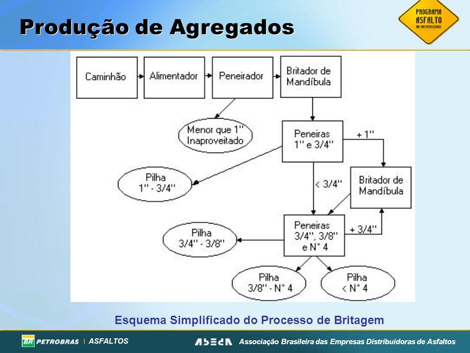 Produção de Agregados Esquema Simplificado do Processo de Britagem