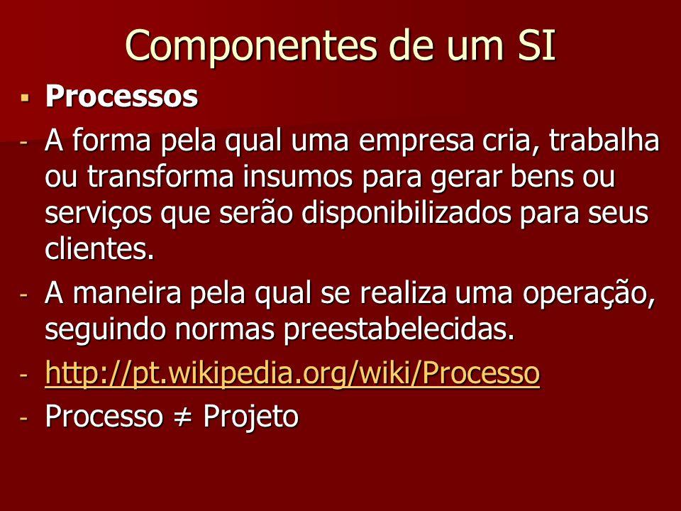 Componentes de um SI Processos