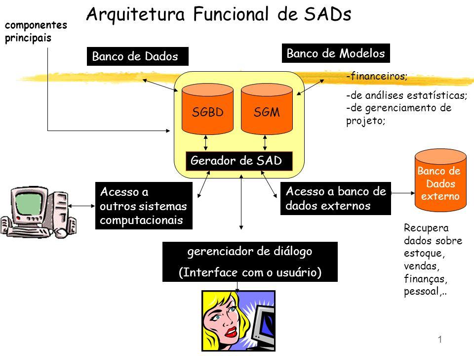 Arquitetura Funcional de SADs