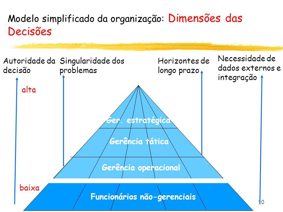 Modelo simplificado da organização: Dimensões das Decisões