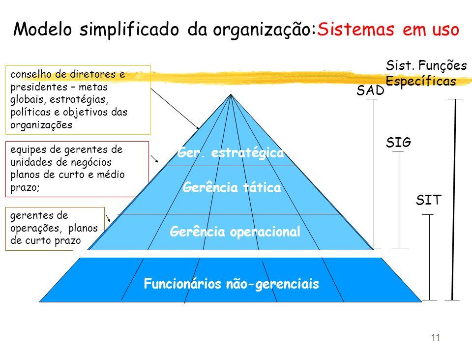 Modelo simplificado da organização:Sistemas em uso