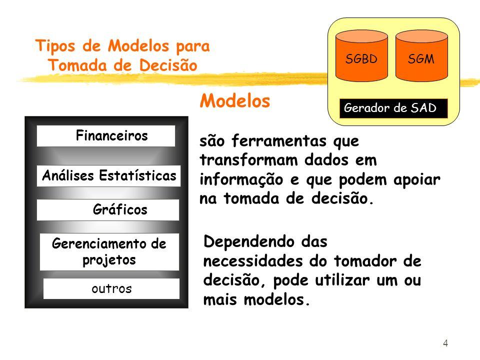 Tipos de Modelos para Tomada de Decisão