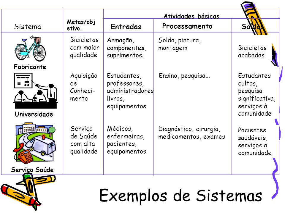 Exemplos de Sistemas Sistema Entradas Processamento Saídas Fabricante