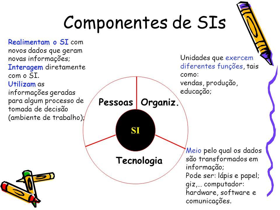 Componentes de SIs SI Pessoas Organiz. Tecnologia