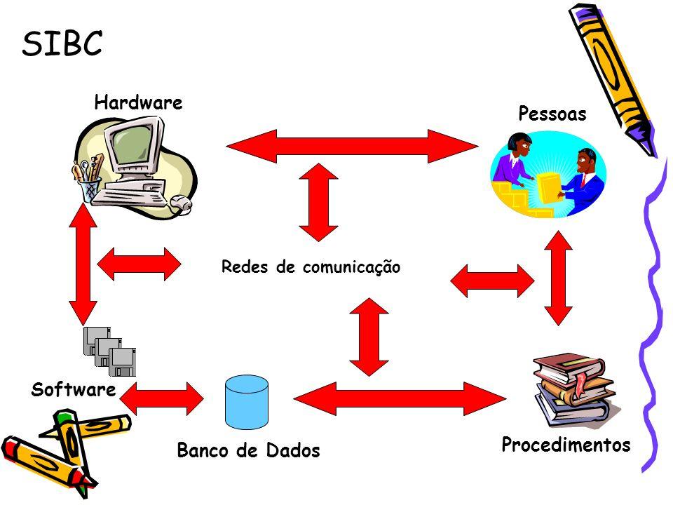 SIBC Hardware Pessoas Software Procedimentos Banco de Dados