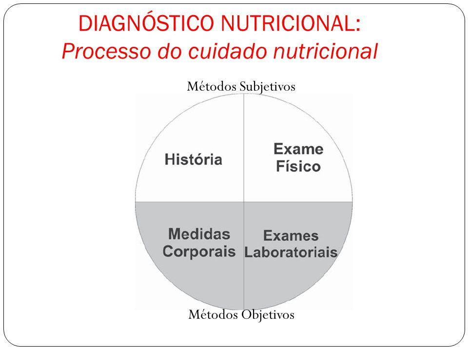 DIAGNÓSTICO NUTRICIONAL: Processo do cuidado nutricional