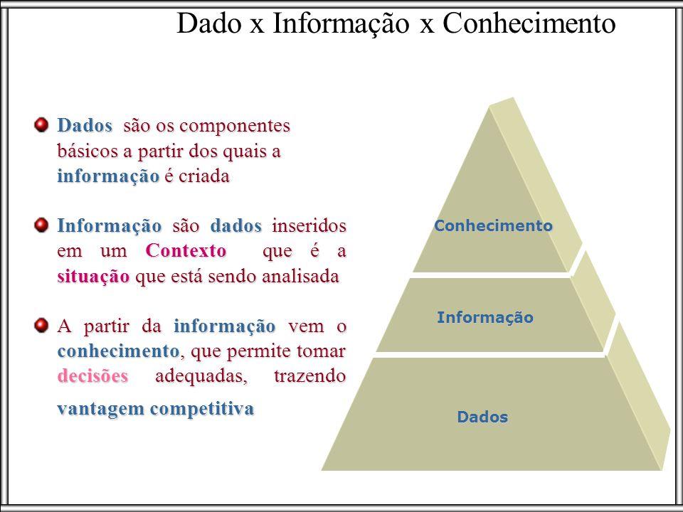 Dado x Informação x Conhecimento