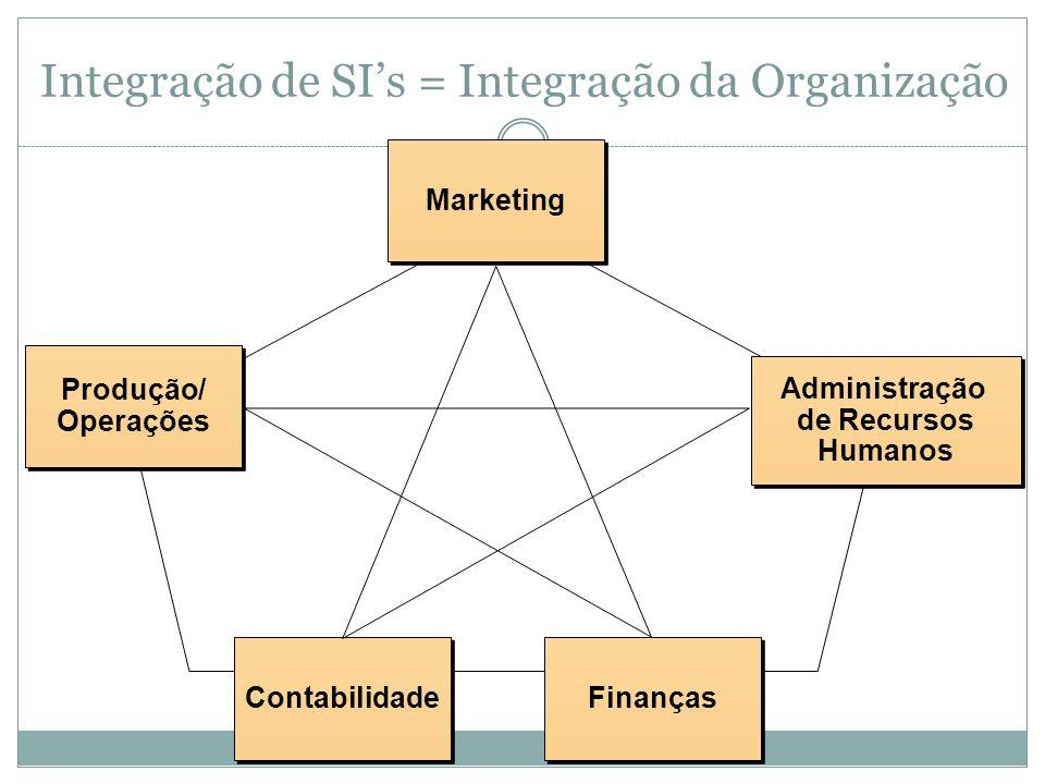 Integração de SI's = Integração da Organização